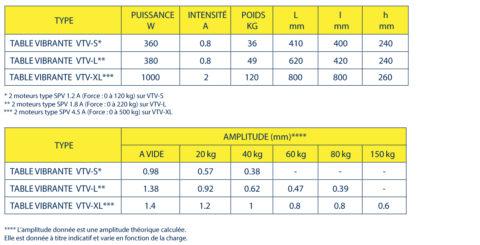 Tables Vibrantes compactes Vibraxtion VTV-S (L - XL)