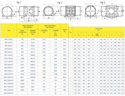 Vibrateurs Electriques Oli MVE 750