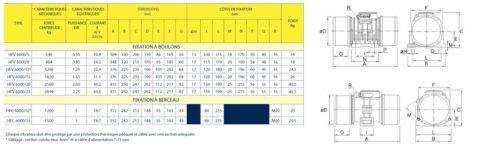 Vibrateurs Electriques Visam HFC-HFV