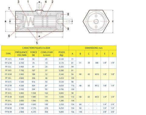 Vibrateurs Pneumatiques Linéaires Findeva FP-FPLF