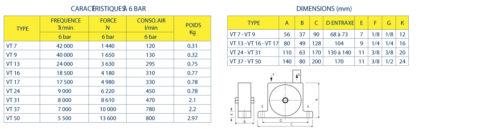 Vibrateurs Pneumatiques a Turbine Eurovibra VT