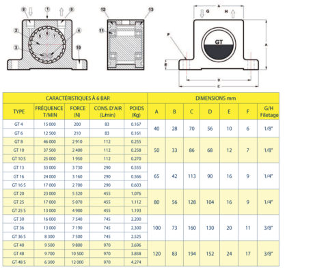 Vibrateurs Pneumatiques a Turbine Findeva GT